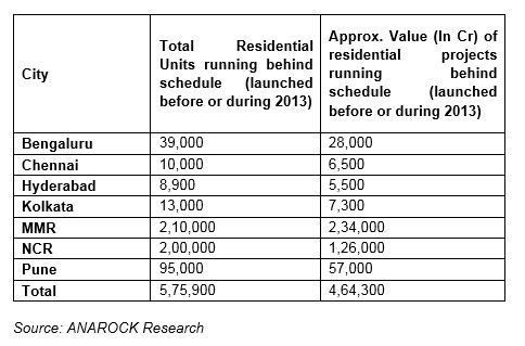 Residential units running behind schedule
