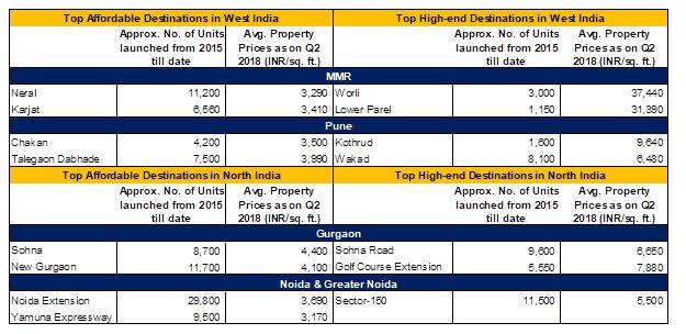Top Investment Destinations