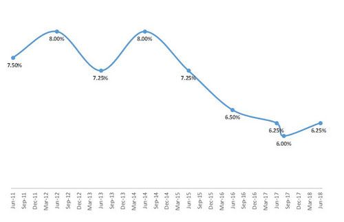 Movement of Repo Rates, which impact home loan interest rates