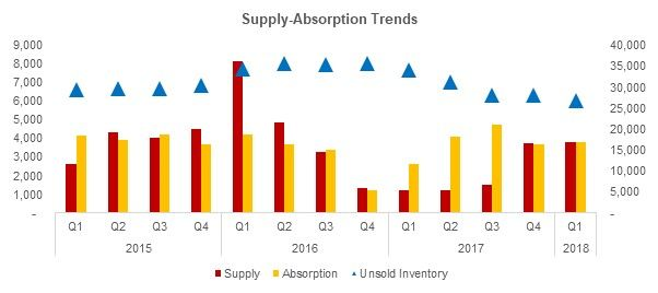 Hyderabad Real Estate Supply-Absorption Trends