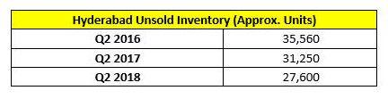 Hyderabad Unsold Inventory