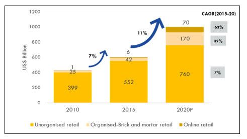 Projected Growth of Online Retail