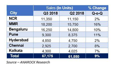 Q3 2018 Sales Tracker