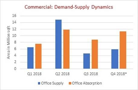 Commercial Real Estate Steady Growth
