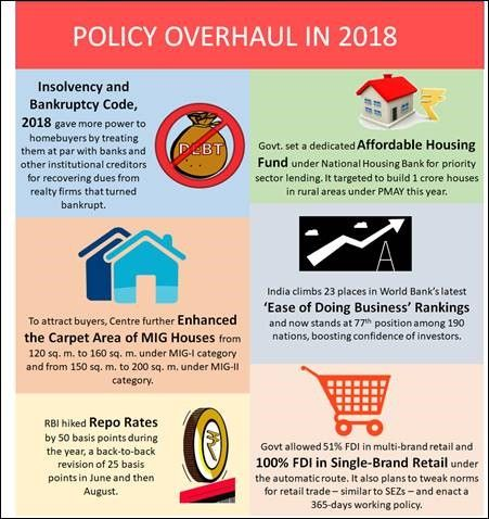 India Real Estate Policy Overhaul in 2018