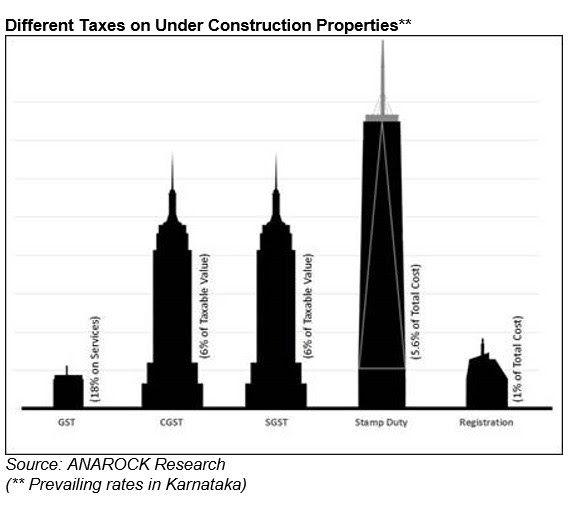 Taxes on Under Condtruction Properties
