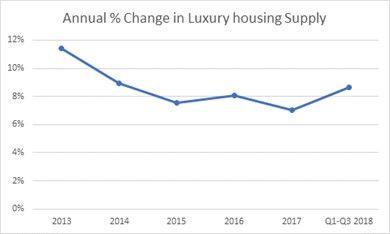 luxury housing supply