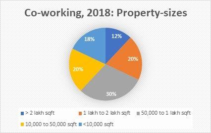 Coworking 2018 Property Size Anarock