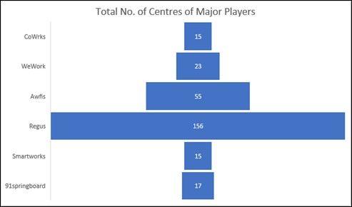 Coworking India Major Players ANAROCK
