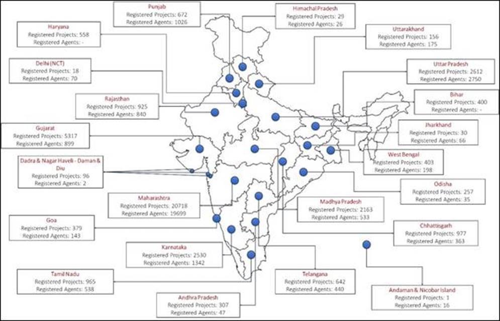 RERA India States