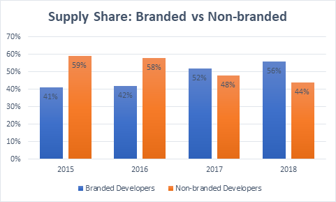 Branded Housing Supply