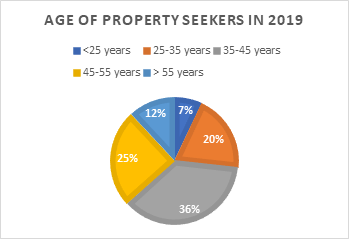 Age of Property Seekers in 2019