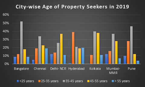Citywise Age of Property Seekers in 2019