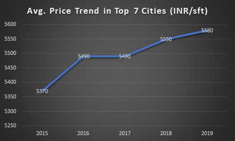 Average Price Trend