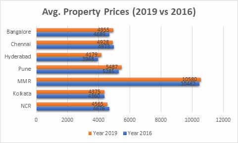 Avg Property Prices