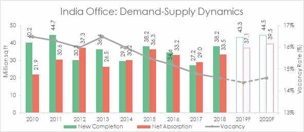 India Office Dynamics